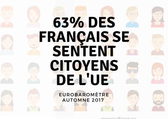 Eurobaromètre d'automne 2017 : 63% des Français se sentent citoyens de l'UE
