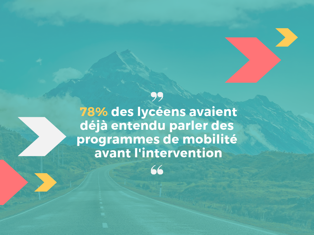 996 lycéens du territoire champardennais répondent à une enquête sur la mobilité internationale